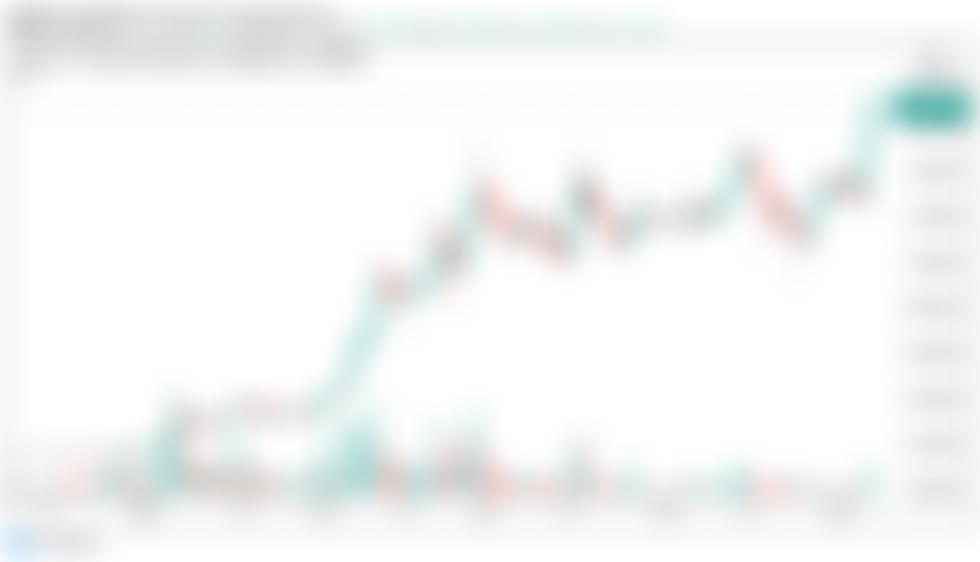 Cardano wybija się z Bitcoin, gdy odkrycie ceny ADA zbliża się do 2 USD