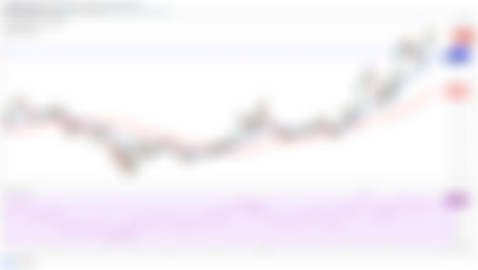 Top 5 kryptowalut do obejrzenia w tym tygodniu: BTC, LUNA, ATOM, CAKE, FTT