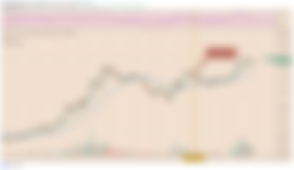 Synthetix bereikt het hoogste punt in een maand terwijl SNX 25% stijgt voor de lancering van laag 2 exchange exchange