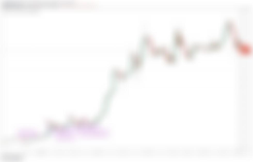 Tento klasický obchodní model signalizoval, že cena bitcoinu dosáhla vrcholu