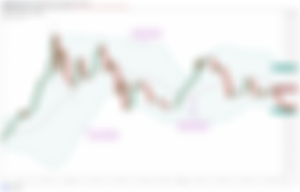 Is Bitcoin overbought or oversold? Use Bollinger Bands to find out!