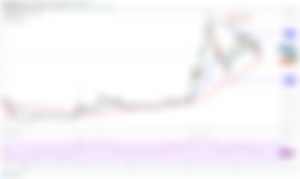 Analiza cen 5/13: BTC, ETH, BNB, ADA, DOGE, XRP, DOT, BCH, LTC, UNI