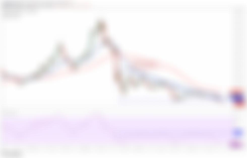 LTC/USDT daily chart. Source: TradingView