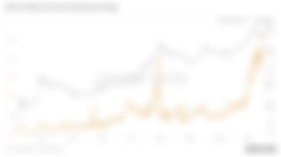 """Liczba nowych podmiotów Bitcoin prawie rekordowo wysoka, jak głosi analitycy """"pozytywna aktywność wielorybów"""""""