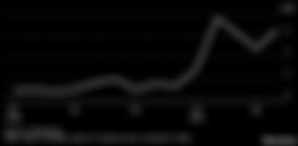 Přes regulační nejistotu indické investice do kryptoměn vzrostly za jeden rok o 19 900%