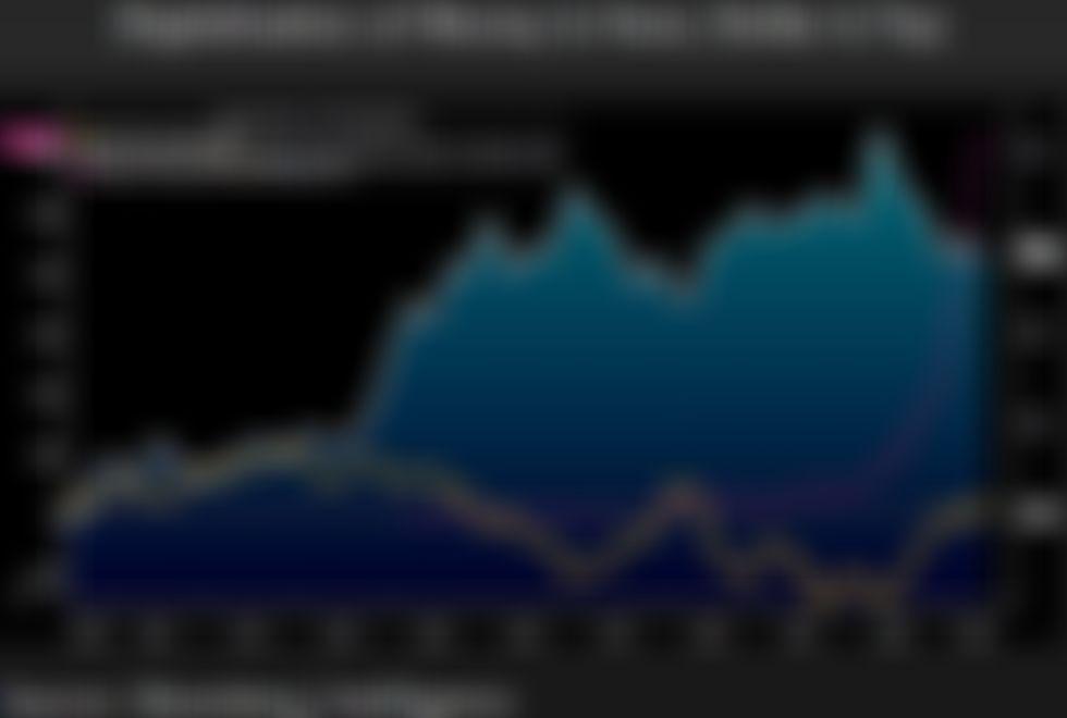 60 000 $ jest teraz bardziej prawdopodobne dla Bitcoina niż 20 000 $, zapewnia starszy strateg Bloomberga