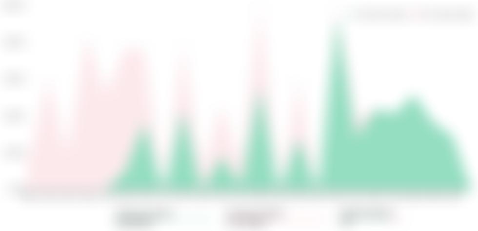 Býci Ethereum pronásledují 2 200 $ před pátečním vypršením platnosti opcí ETH 230 mil. $