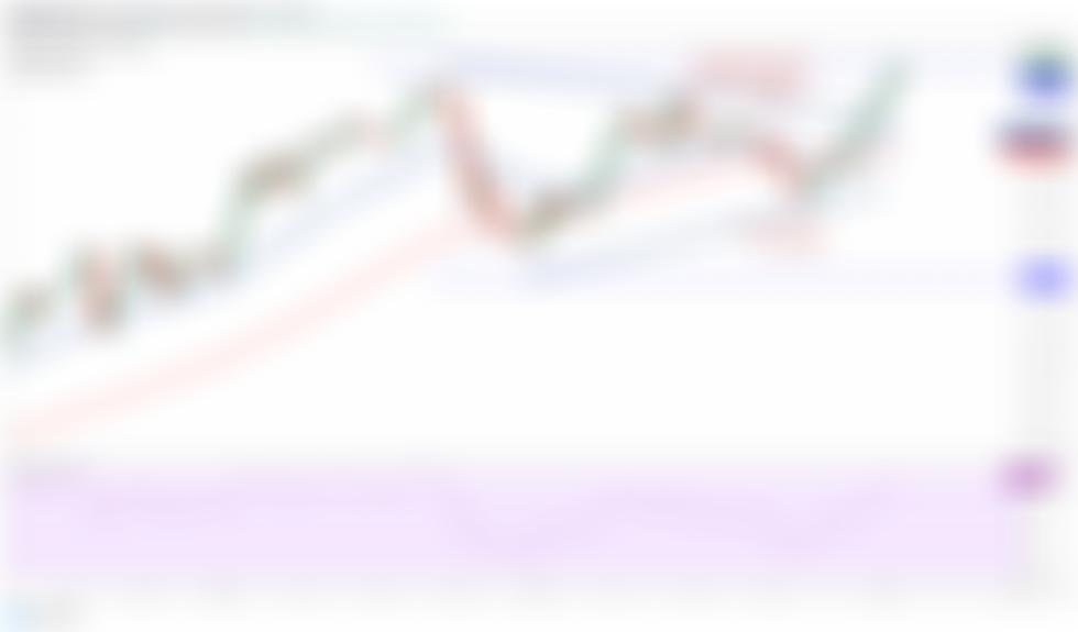 Price analysis 4/2: BTC, ETH, BNB, ADA, DOT, XRP, UNI, LTC, LINK, THETA