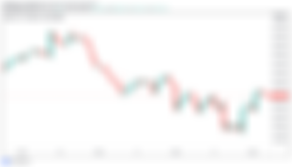 """Der Bitcoin-Preis kehrt in die """"kritische"""" Pivot-Zone zurück, da 33.000 US-Dollar unberührt bleiben"""