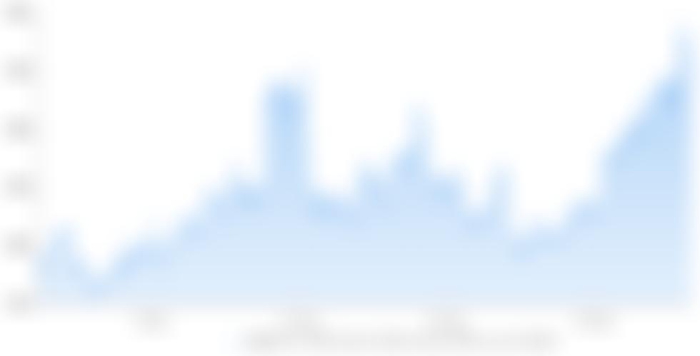 38% Ethereum-futures premiumsignalen dat handelaren $ 2.500 ETH verwachten