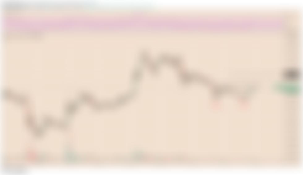 Der XRP-Preis explodiert um 17%, da das Double-Bottom-Chartmuster Gestalt annimmt