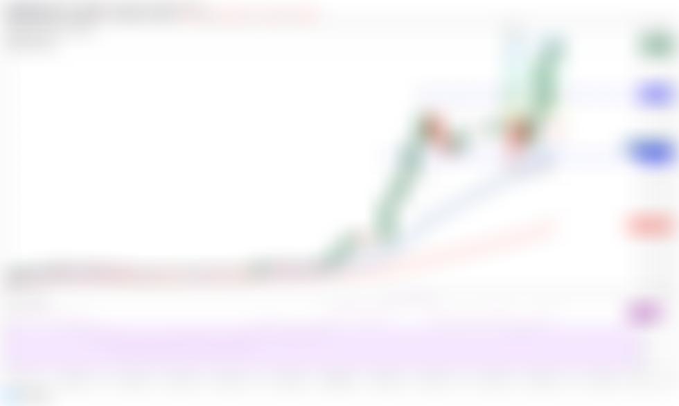 Árelemzés 5/14: BTC, ETH, BNB, DOGE, ADA, XRP, DOT, BCH, LTC, UNI