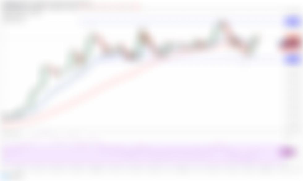 Cenová analýza 4/28: BTC, ETH, BNB, XRP, ADA, DOGE, DOT, UNI, LTC, BCH