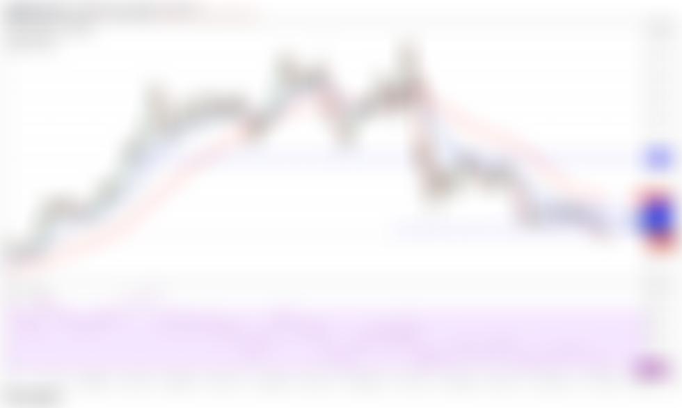 DOT/USDT daily chart. Source: TradingView