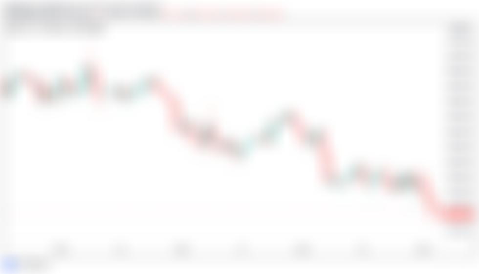 Cena bitcoinu klesá pod 37 000 $ uprostřed malé naděje na definitivní víkendový odraz