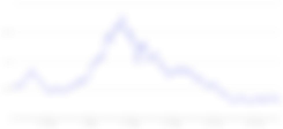 Koop het gerucht, verkoop het nieuws? $ 10K Ethereum-opties zijn 88% lager dan hun piekprijs