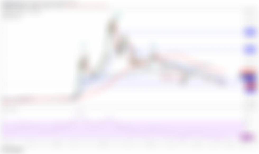DOGE/USDT daily chart. Source: TradingView