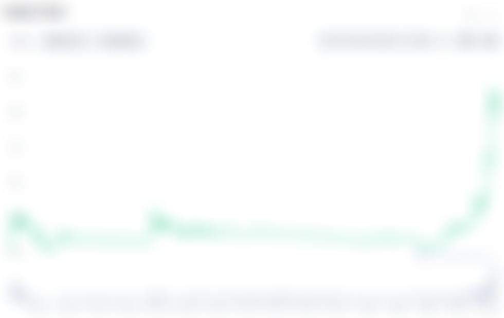 Twee redenen waarom de IOU-token van Casper (CSPR) in één week 2.300% steeg