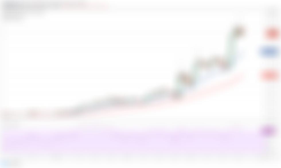 Silné základy posouvají ceny Dent, Arweave (AR) a Enzyme (MLN) výše