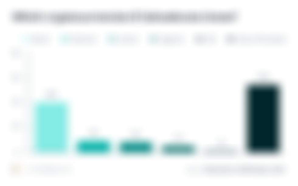 Podle průzkumu 54% Salvadoranů není s bitcoiny obeznámeno